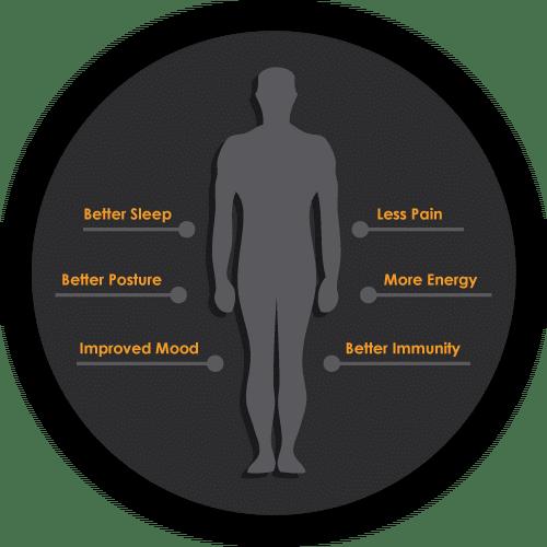 chiropractic care benefits graphic